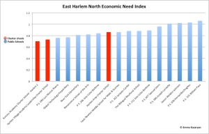 EastHarlemNorthEconomicNeedIndex