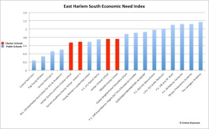 EastHarlemSouthEconomicNeedIndex