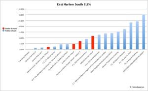 EastHarlemSouthELL%